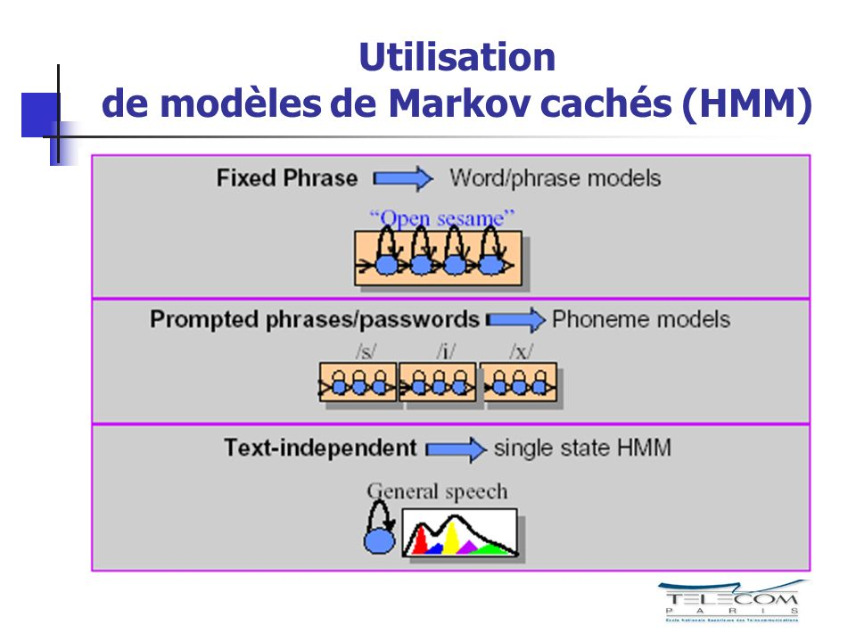 Utilisation de modèles de Markov cachés (HMM)