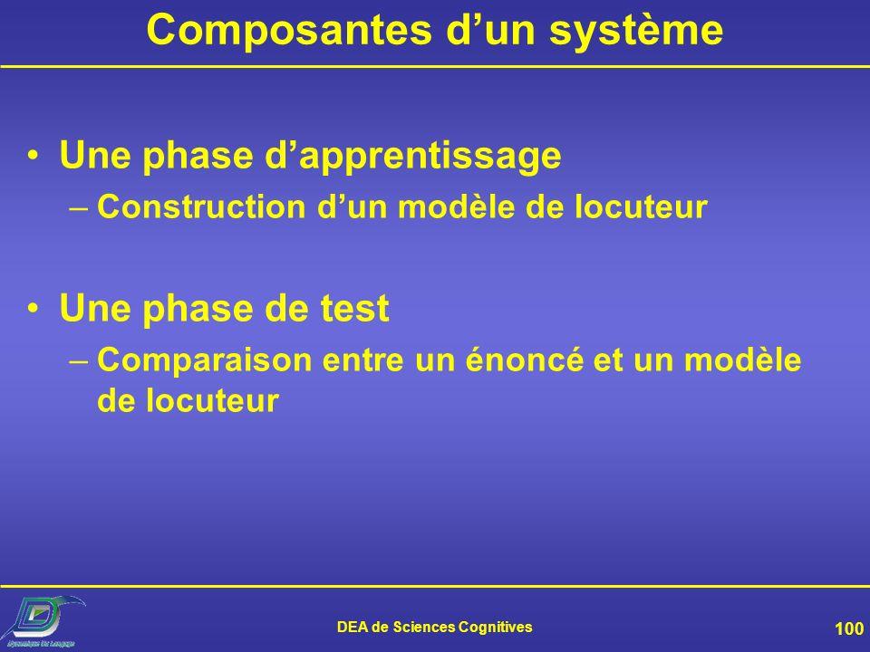 Composantes d'un système