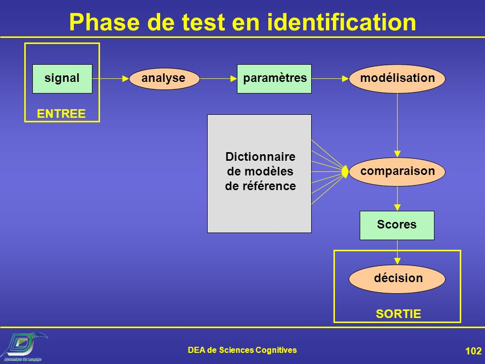 Phase de test en identification