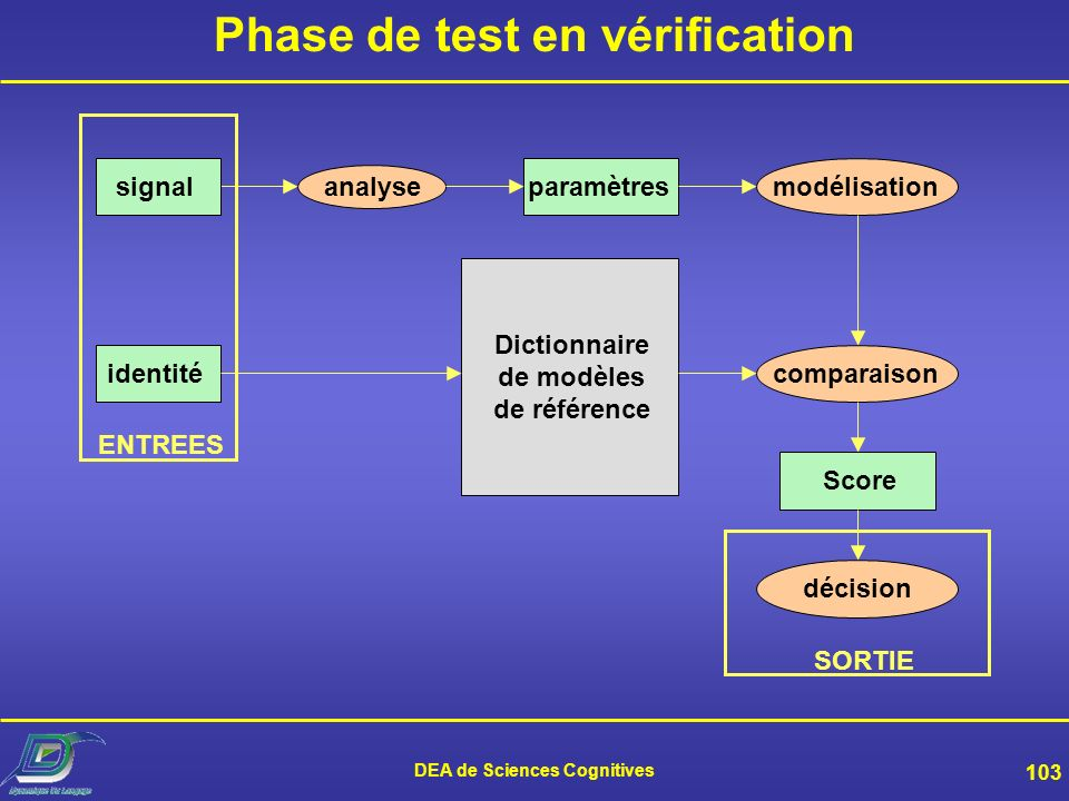 Phase de test en vérification