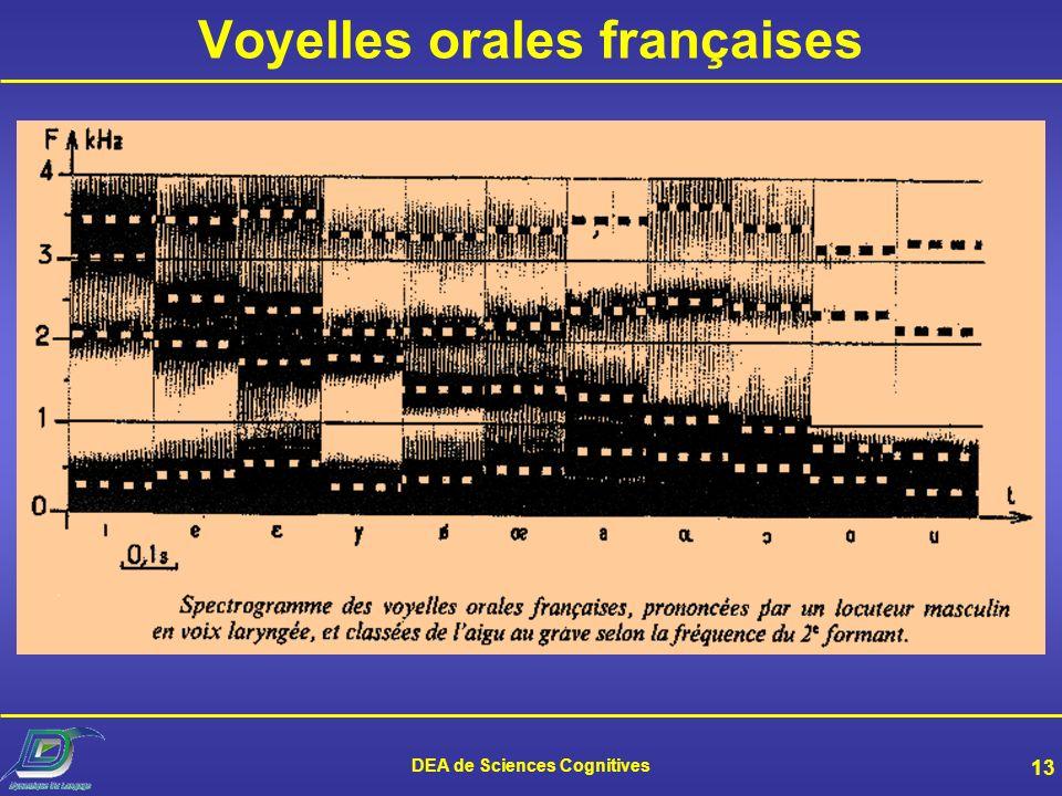 Voyelles orales françaises