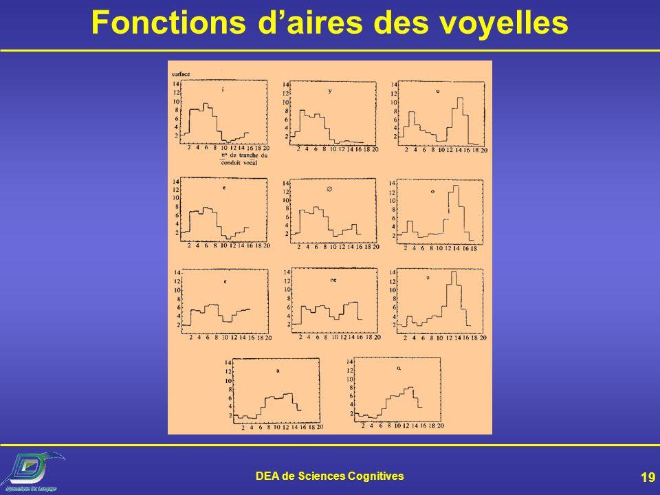 Fonctions d'aires des voyelles