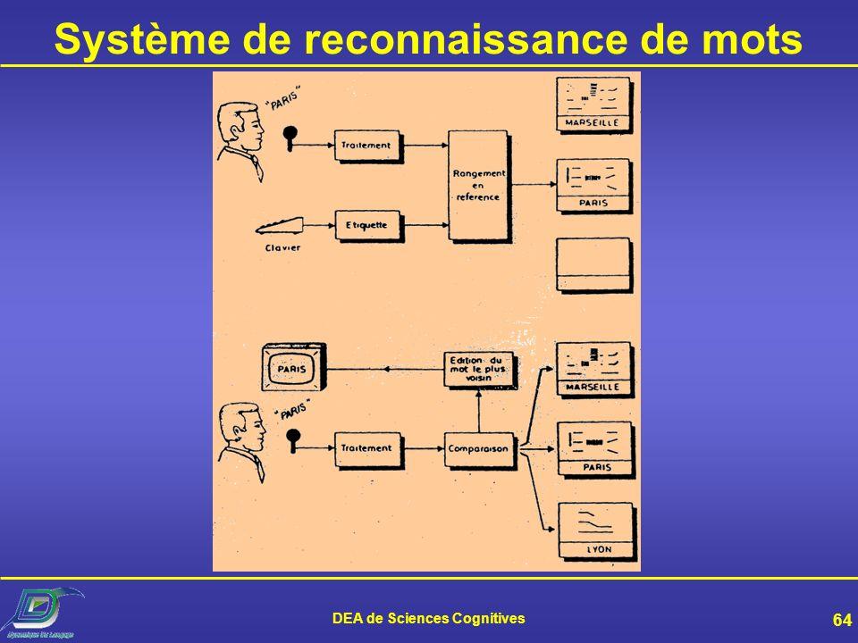 Système de reconnaissance de mots DEA de Sciences Cognitives