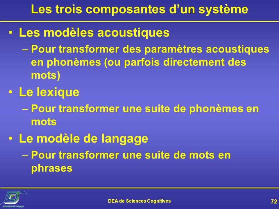 Les trois composantes d'un système