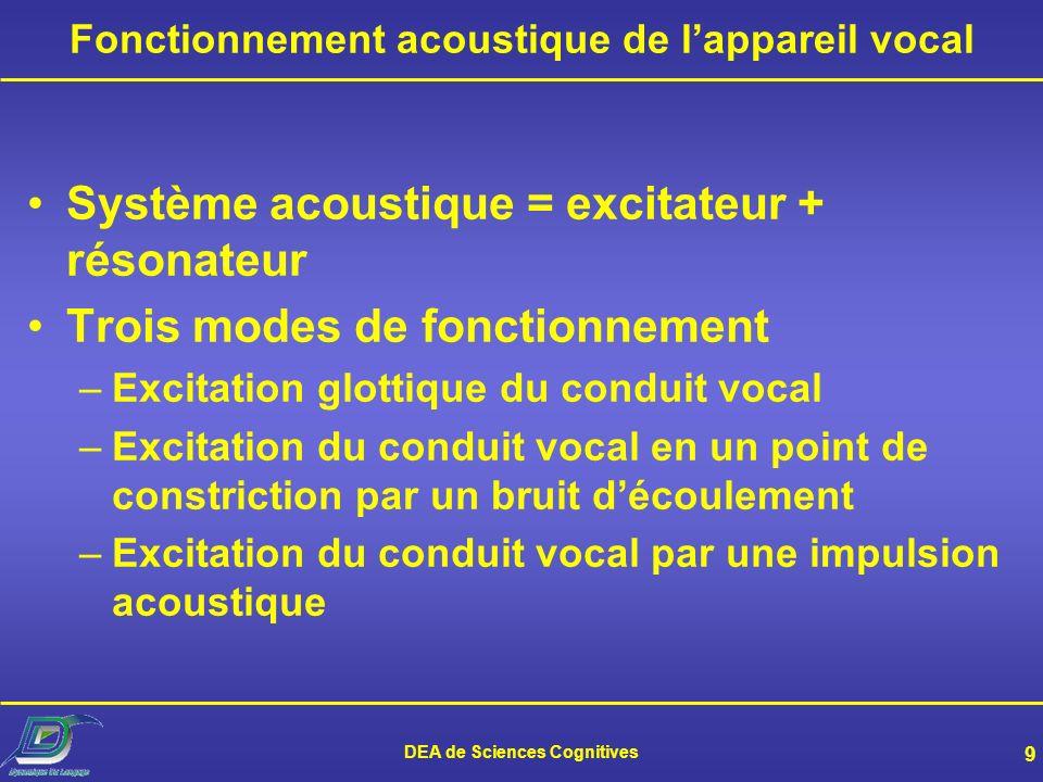 Fonctionnement acoustique de l'appareil vocal