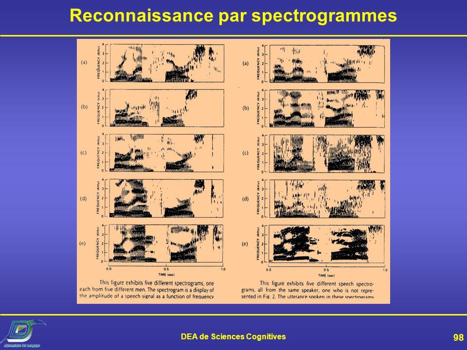 Reconnaissance par spectrogrammes