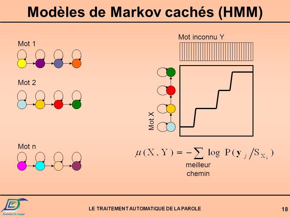 Modèles de Markov cachés (HMM)