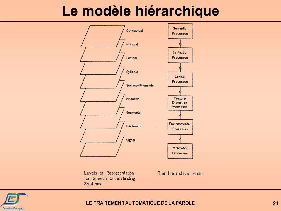 Le modèle hiérarchique LE TRAITEMENT AUTOMATIQUE DE LA PAROLE