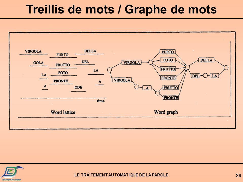 Treillis de mots / Graphe de mots