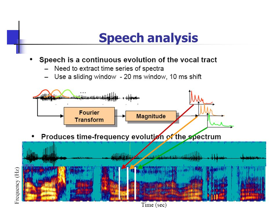 speech analyses Critically analyzing a speech: the classical system download four elements of a speech need to be considered in order to objectively analyze the performance.
