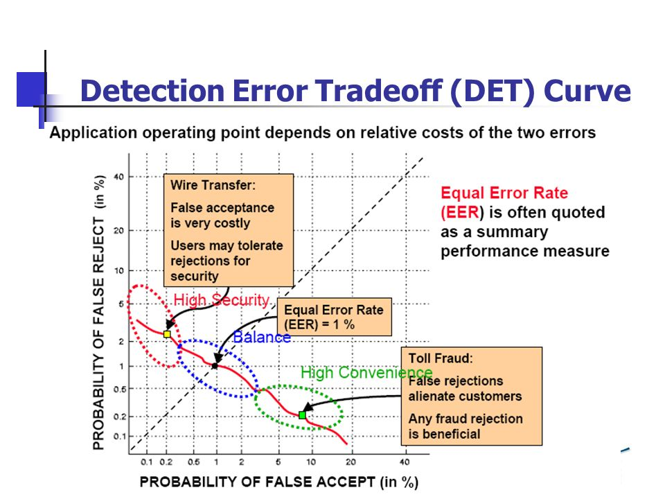 Detection Error Tradeoff (DET) Curve