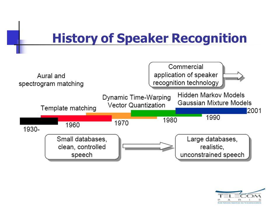 History of Speaker Recognition