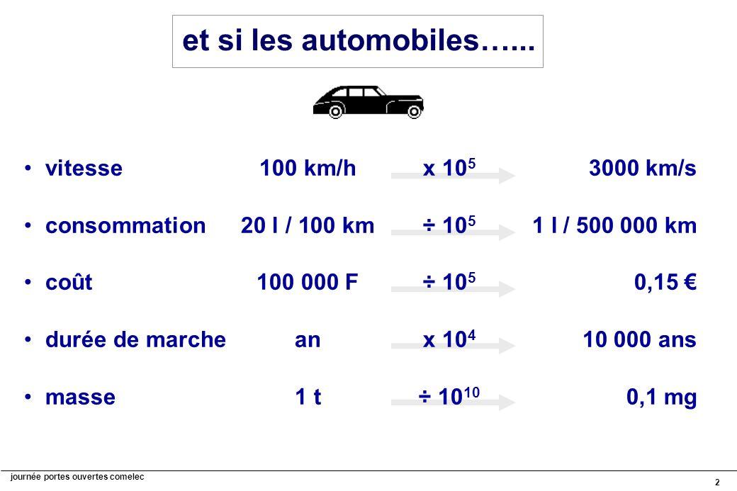 et si les automobiles…... vitesse 100 km/h x 105 3000 km/s