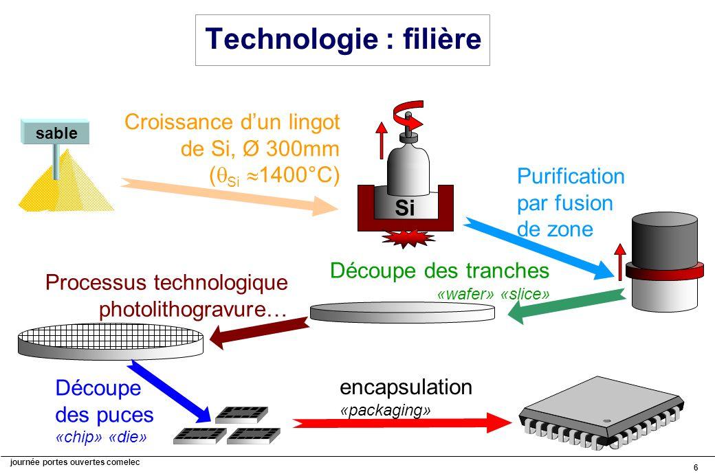 Technologie : filière Si. Croissance d'un lingot de Si, Ø 300mm (Si 1400°C) sable. Purification par fusion de zone.