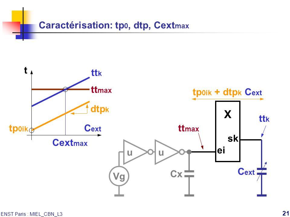 Caractérisation: tp0, dtp, Cextmax
