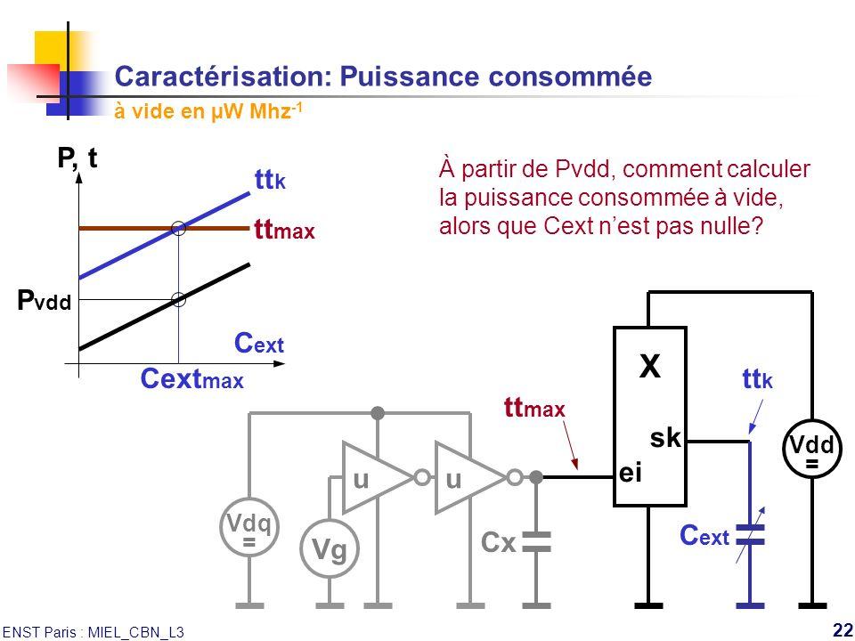 Caractérisation: Puissance consommée à vide en µW Mhz-1