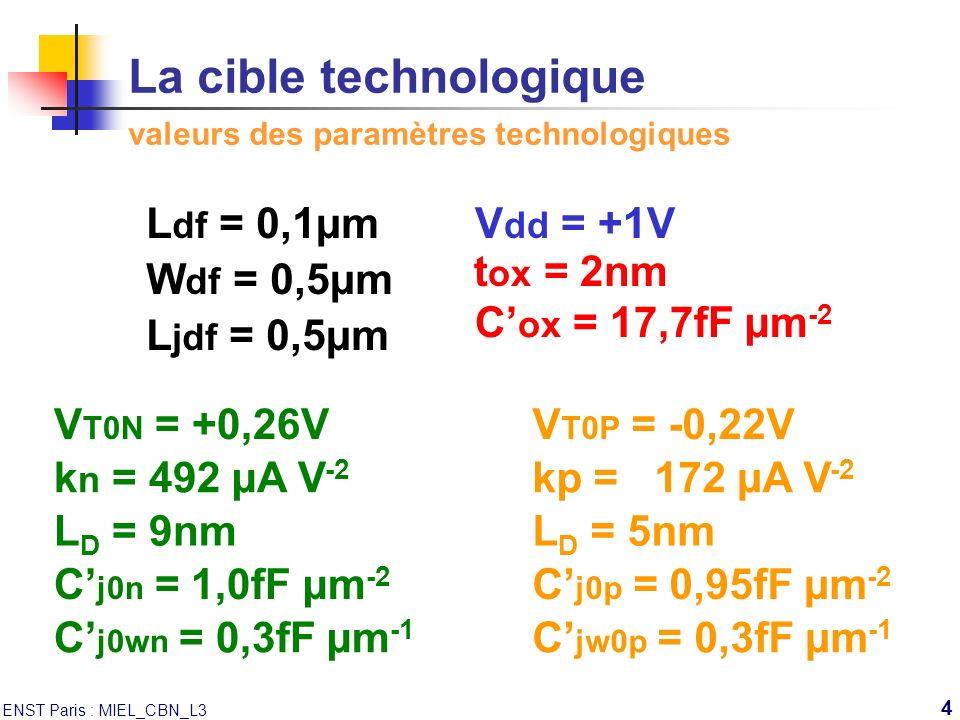 La cible technologique valeurs des paramètres technologiques