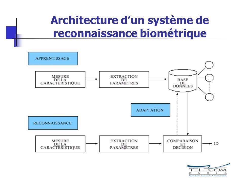 une introduction la v rification biom trique de l On l architecture d un systeme de messagerie