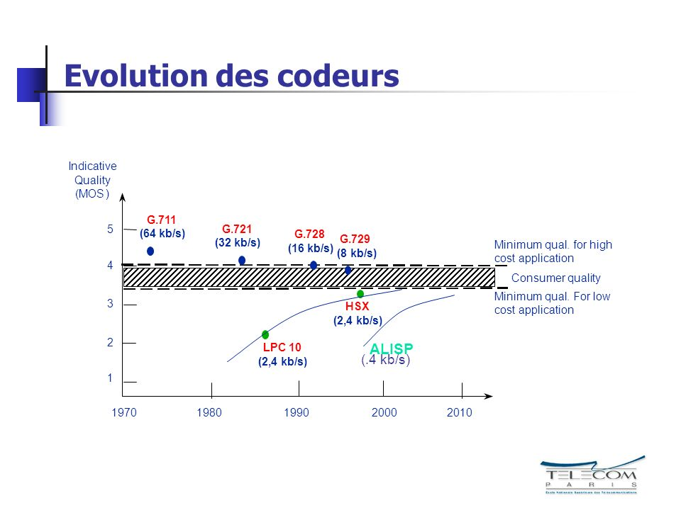Evolution des codeurs ALISP (.4 kb/s)