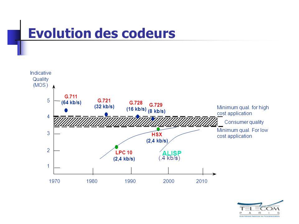 Evolution des codeurs ALISP (.4 kb/s) 1 2 3 4 5 1980 1990 2000