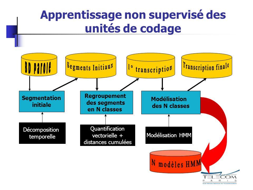 Apprentissage non supervisé des unités de codage