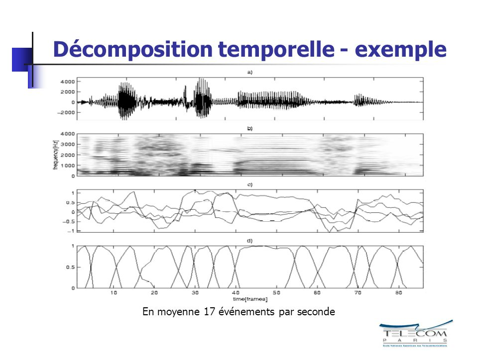 Décomposition temporelle - exemple