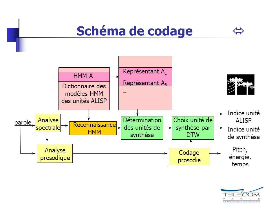 Schéma de codage  parole Analyse spectrale Analyse prosodique