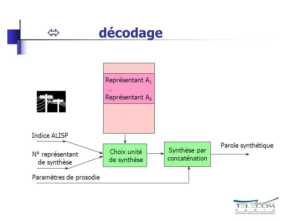  décodage Représentant A1 … Représentant A8 Indice ALISP