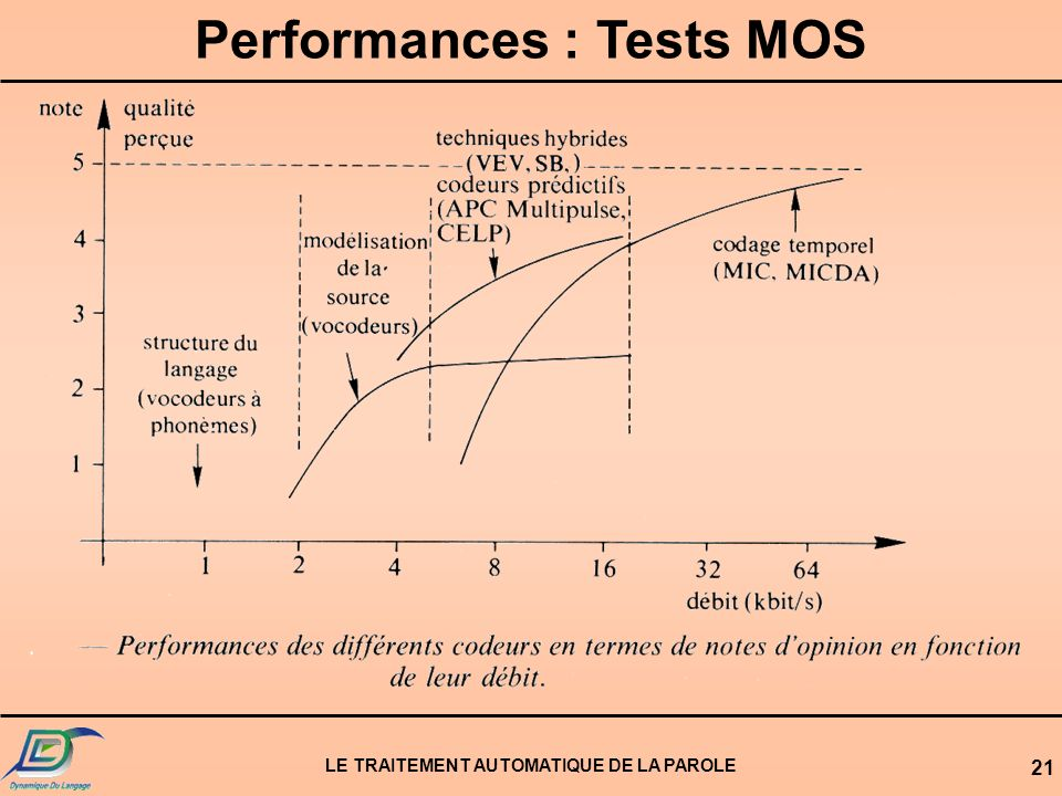 Performances : Tests MOS LE TRAITEMENT AUTOMATIQUE DE LA PAROLE