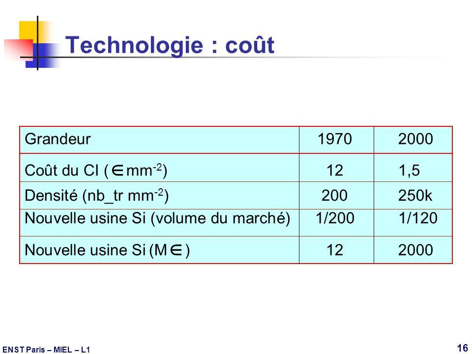 Technologie : coût Grandeur 1970 2000 Coût du CI (mm-2) 12 1,5