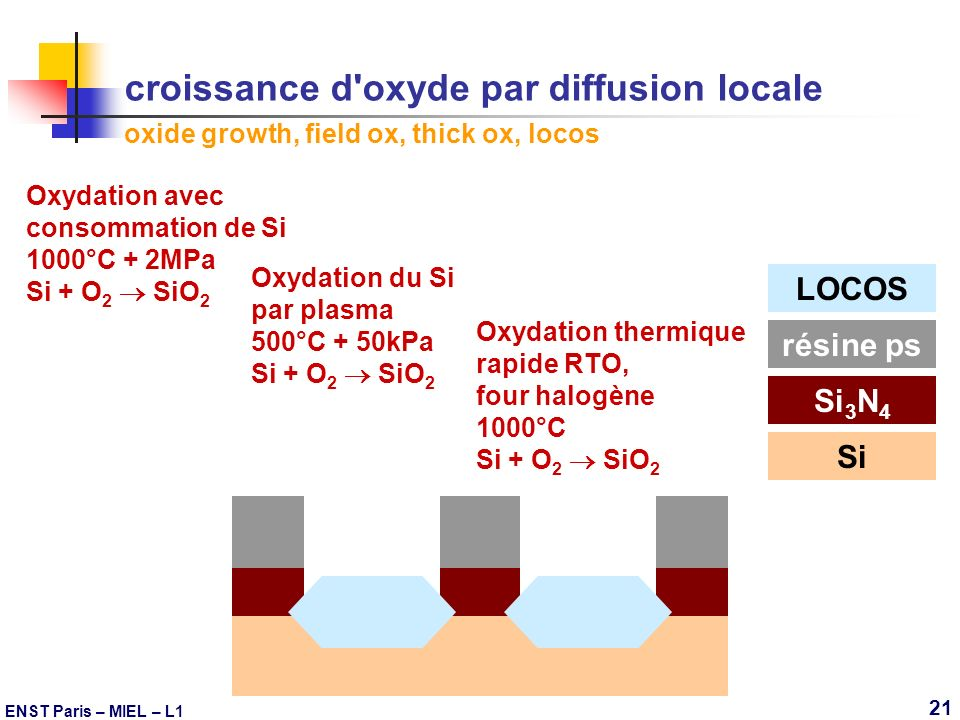 croissance d oxyde par diffusion locale oxide growth, field ox, thick ox, locos