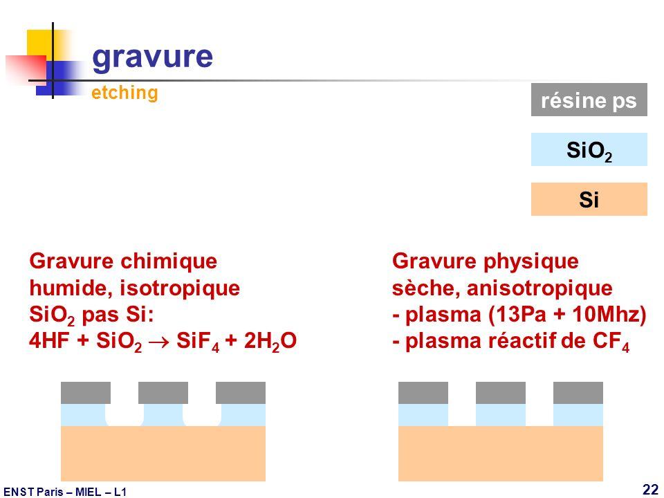 gravure etching résine ps SiO2 Si Gravure chimique humide, isotropique