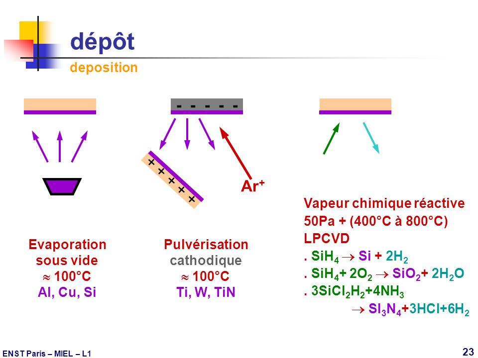 dépôt deposition - - - - - + + + + + Ar+ Evaporation sous vide  100°C