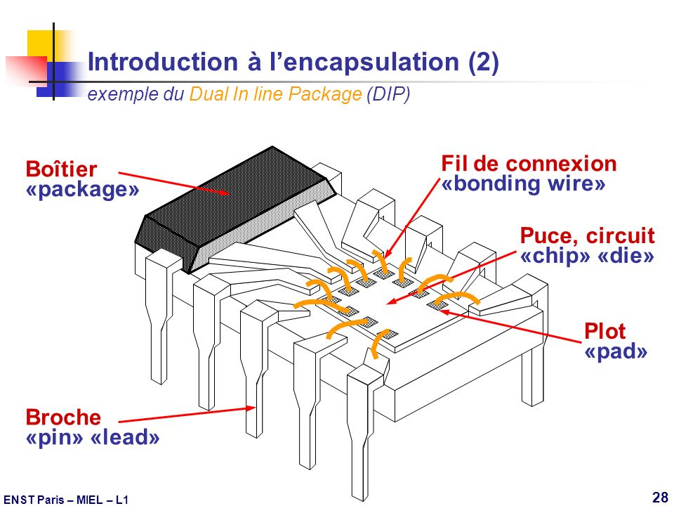 Introduction à l'encapsulation (2) exemple du Dual In line Package (DIP)