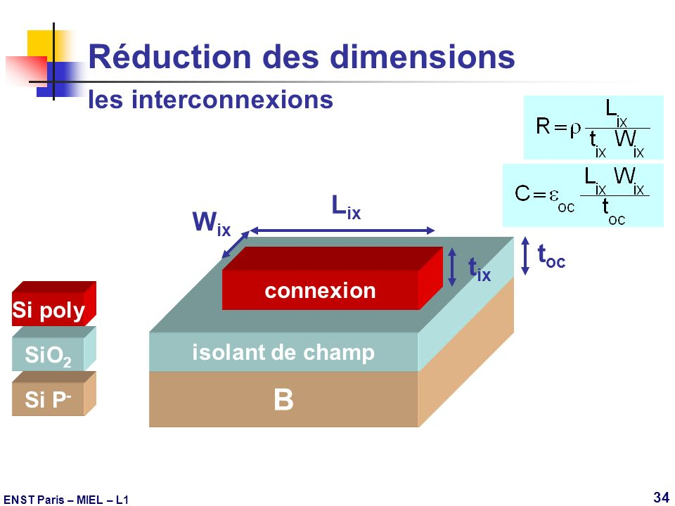 Réduction des dimensions les interconnexions