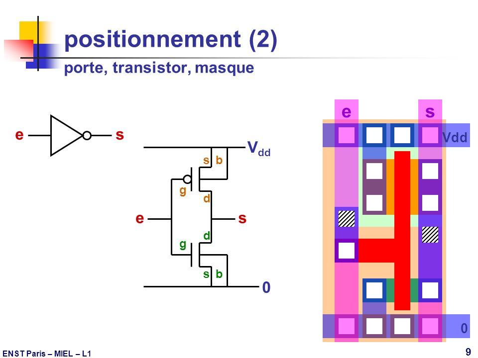 positionnement (2) porte, transistor, masque