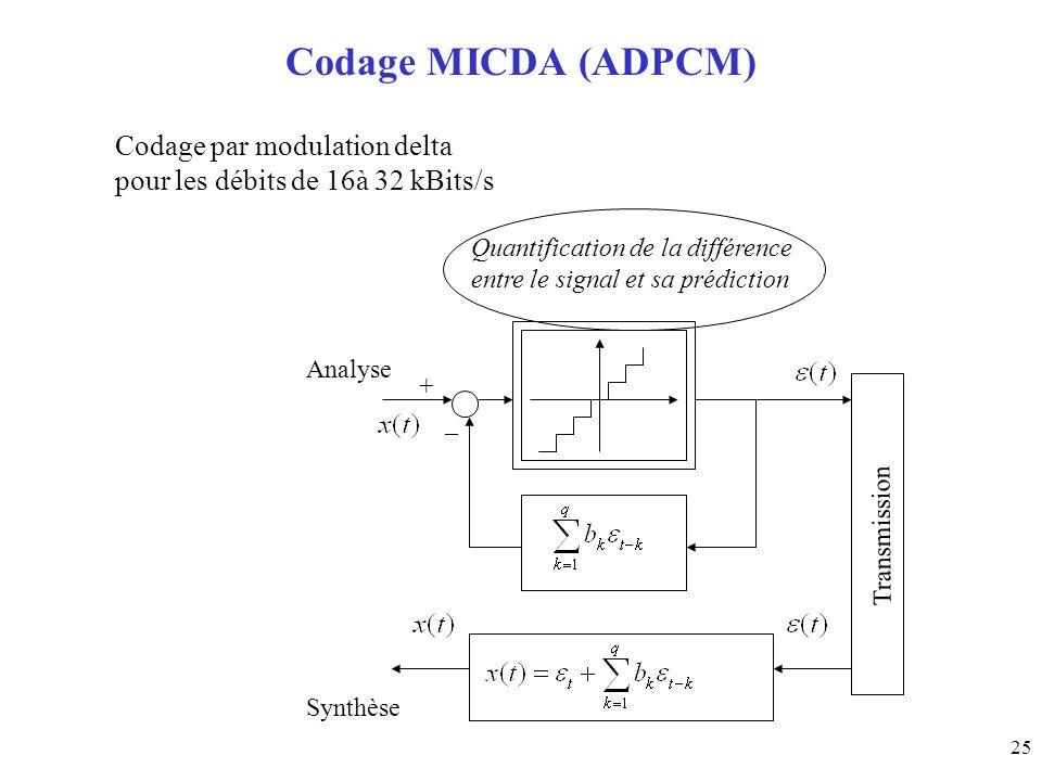 Codage MICDA (ADPCM) Codage par modulation delta