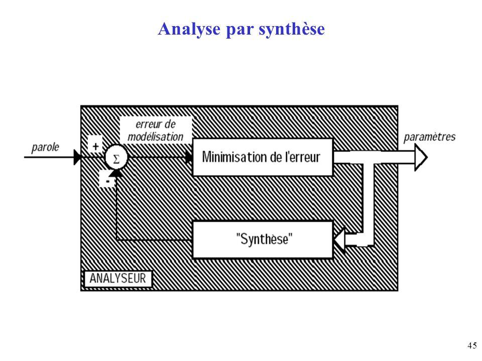 Analyse par synthèse