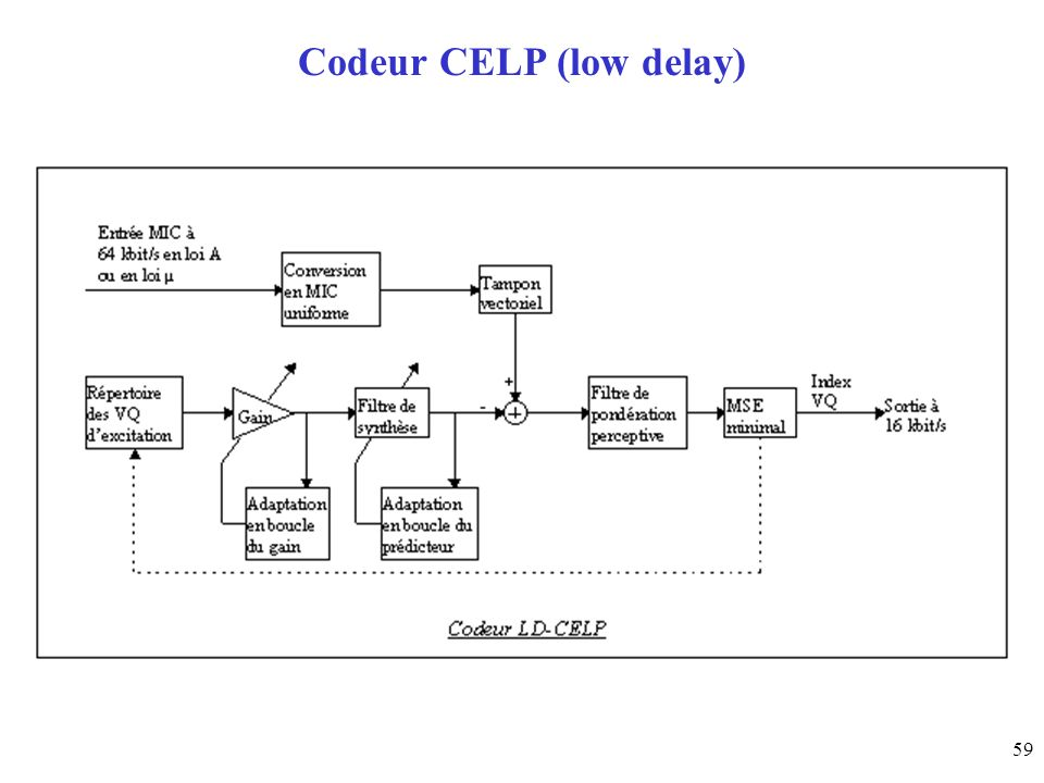Codeur CELP (low delay)