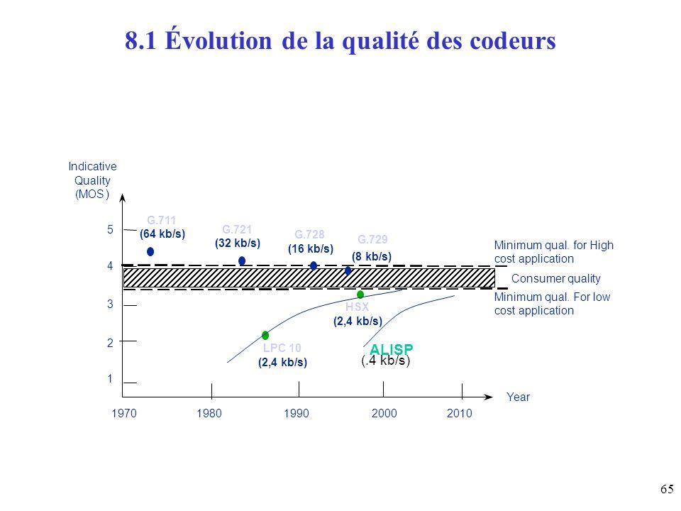 8.1 Évolution de la qualité des codeurs