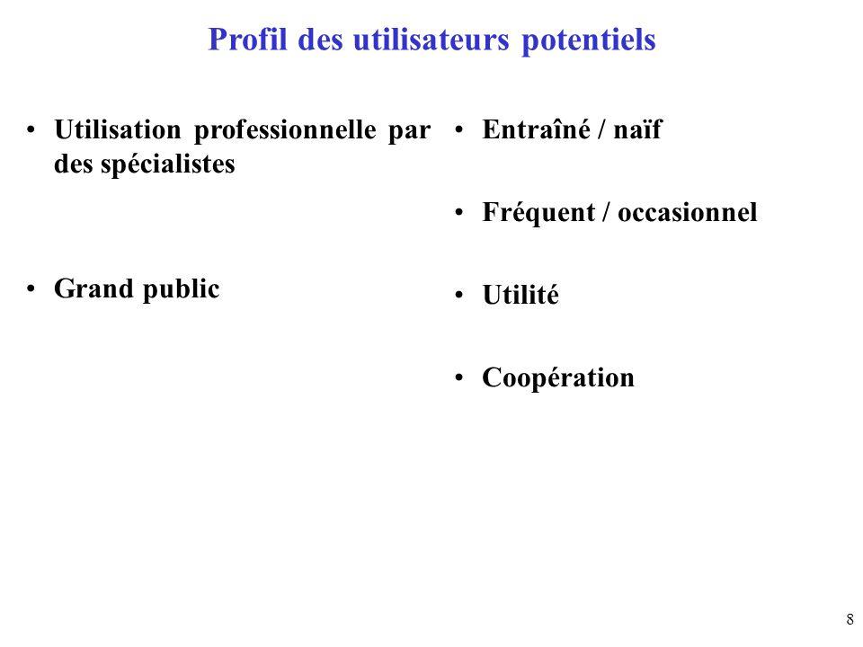 Profil des utilisateurs potentiels