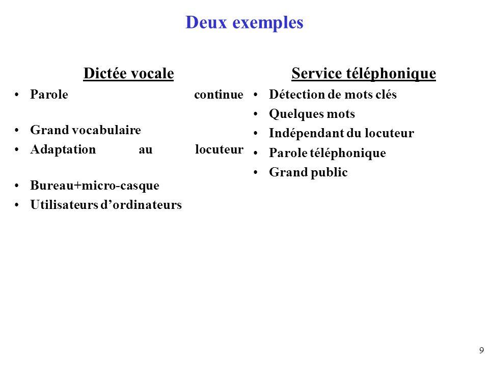 Deux exemples Dictée vocale Service téléphonique Parole continue