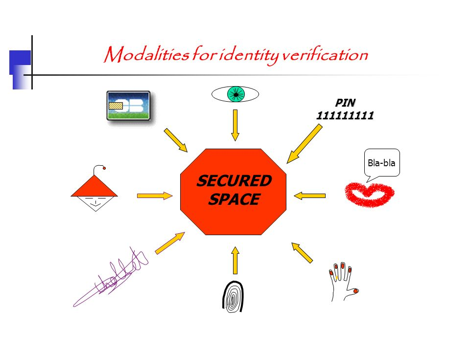Modalities for identity verification