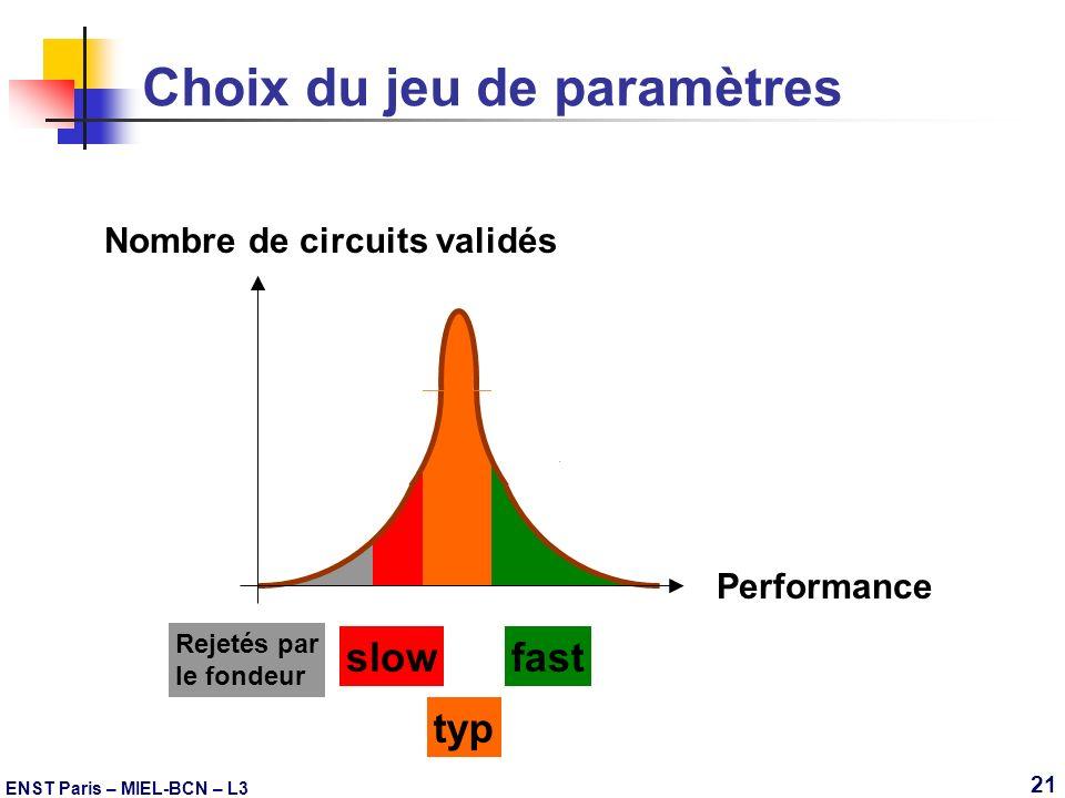Choix du jeu de paramètres
