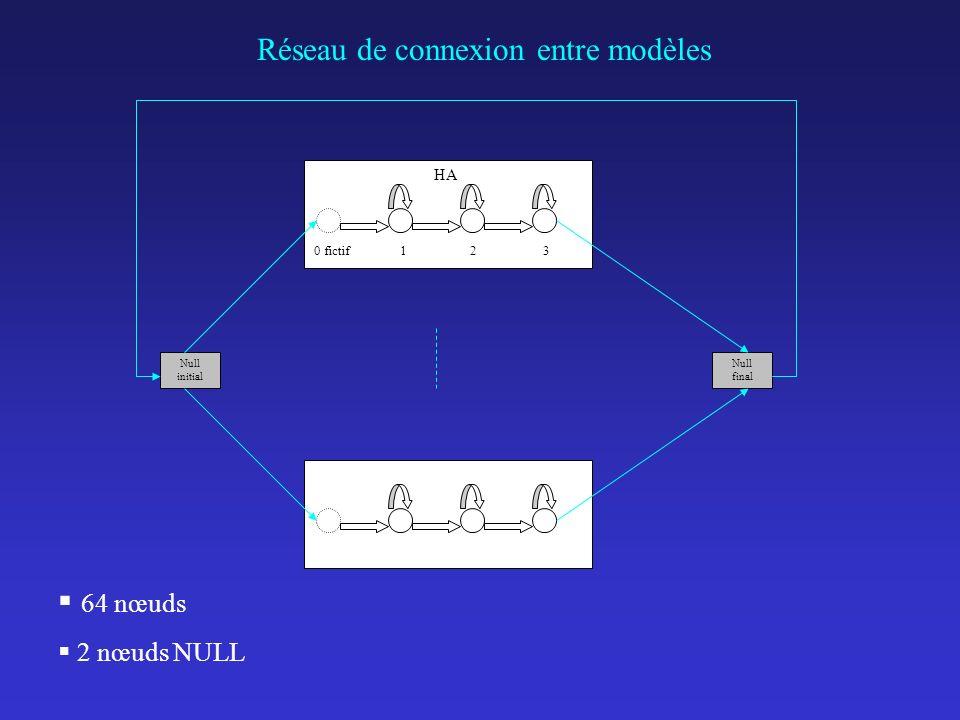 Réseau de connexion entre modèles