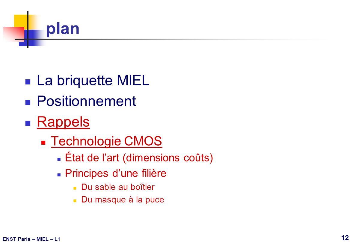 plan La briquette MIEL Positionnement Rappels Technologie CMOS
