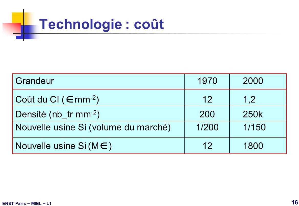 Technologie : coût Grandeur 1970 2000 Coût du CI (mm-2) 12 1,2