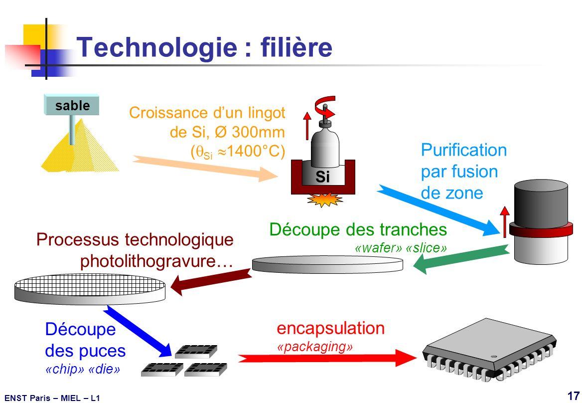 Technologie : filière Purification par fusion de zone