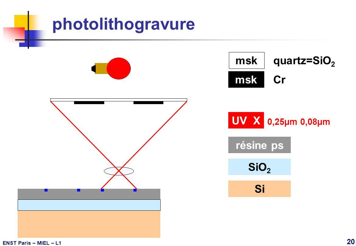 photolithogravure msk quartz=SiO2 msk Cr UV X résine ps SiO2 Si