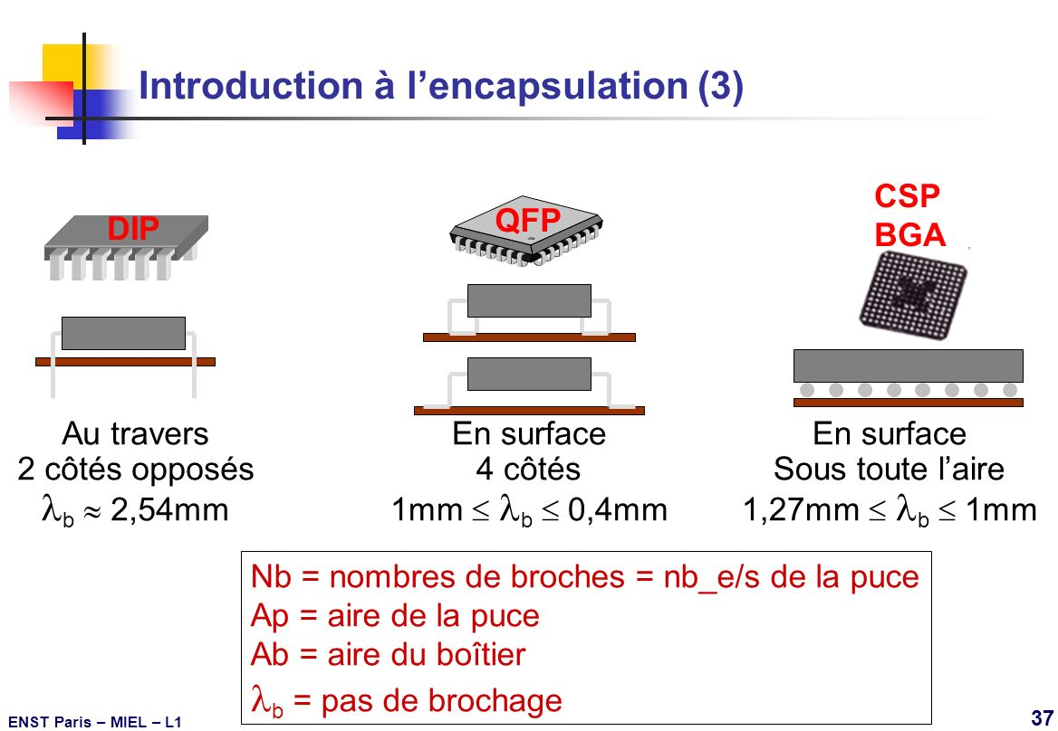 Introduction à l'encapsulation (3)